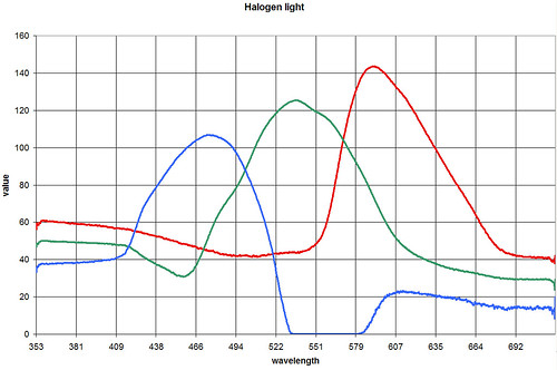Halogen spectrum
