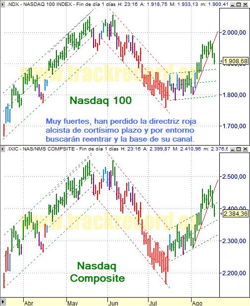 Estrategia índices USA Nasdaq 100 y Nasdaq Composite (20 agosto 2008)