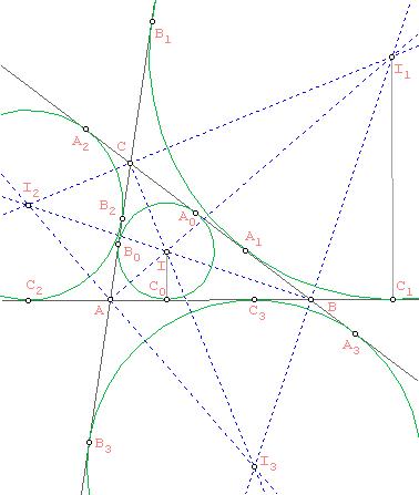 Los círculos tritangentes