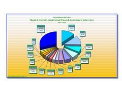 4.Esportazioniversoi15principaliPaesididestinazionedellemerci_001.pdf-2 (termometropolitico) Tags: tasse politica deficit pil lavoro grafici economica macroeconomia