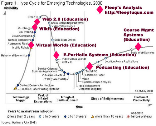 http://fleeptuque.com/ version of the gartner hype cycle