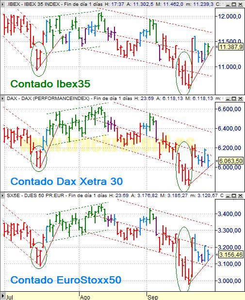 Estrategia índices Europa Ibex 35, Dax Xetra 30 y DJ EuroStoxx 50 (26 septiembre 2008)