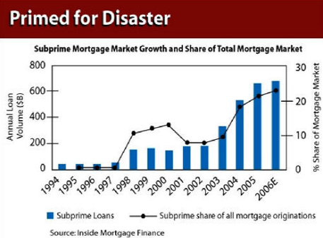 Rise of Subprime Mortgages