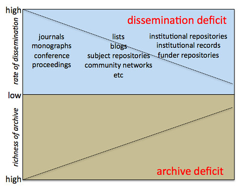 Dissemination and the Archive