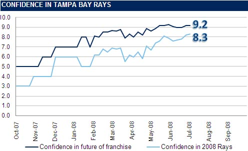 [RI CONFIDENCE GRAPH] The Rays Index Confidence Graph: Week 15