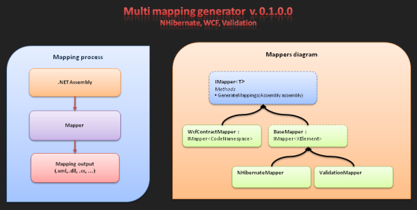 Mapping generator documentation