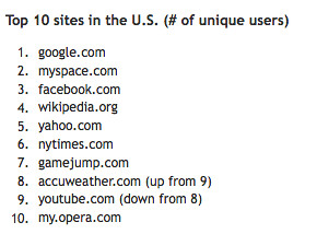 Opera: US sites August