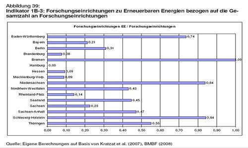 Forschungseinrichtungen zu Erneuerbare Energien