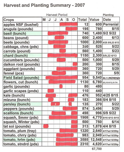 2007 Harvest & Planting Dates