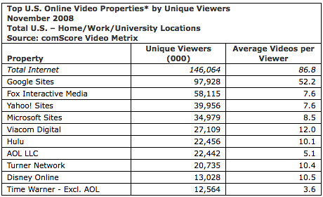 comscore november video data
