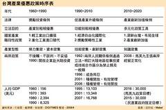 台灣產業優惠政策時序表