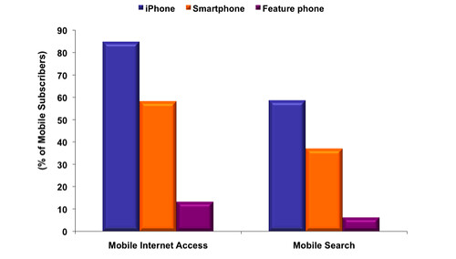 smartphone internet usage