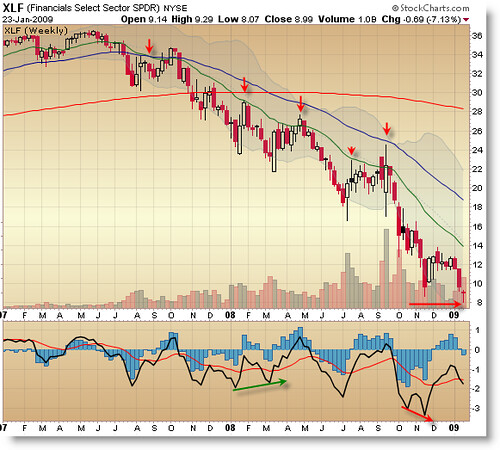 XLF Weekly Financial Chart