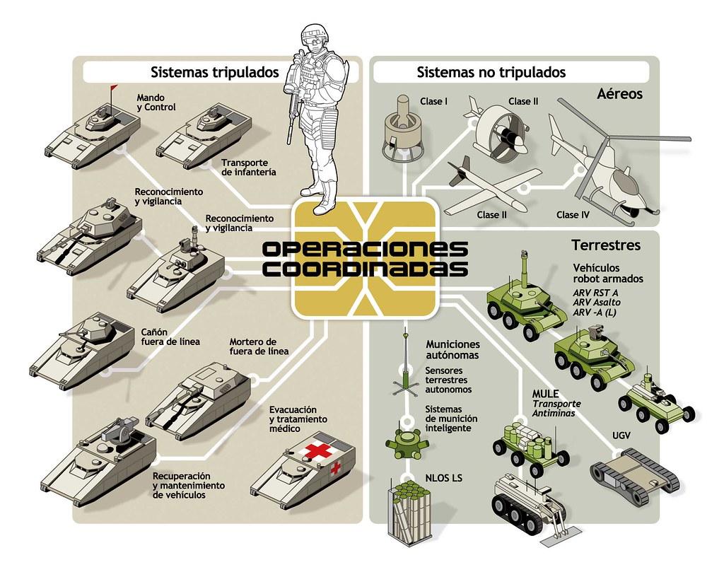 Operaciones coordinadas del futuro ejército