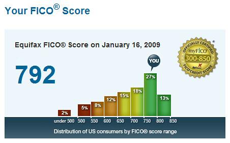 My FICO score