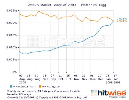 Market share of visits to Digg and Twitter