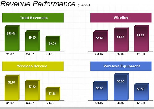 Sprint Q1 2008 numbers