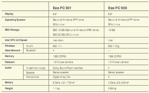 Eee PC 901