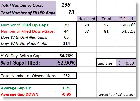 DIA Gap Fade over 50c