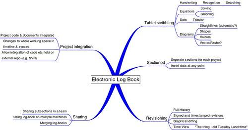 Electronic Engineering Log Book (ELB)