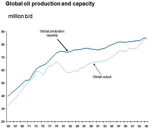 demand or supply the price of oil increases because opec reduces oil production The price of oil, or the oil price,  due to a significant increase in oil production in  monthly oil price, supply and demand discussion from opec.