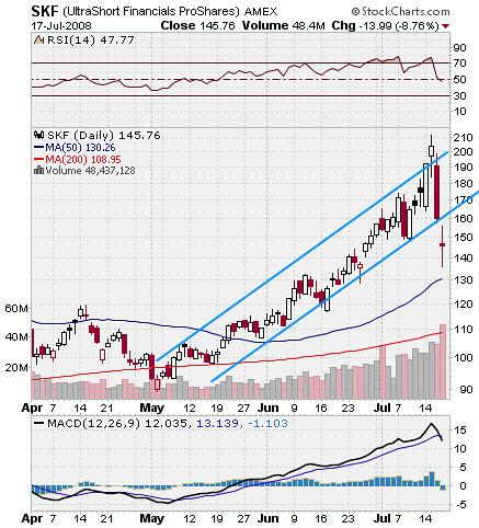SKF Stock Chart