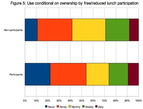 computer use relative to subsidized lunch program participation status