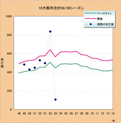 インフルエンザ・肺炎死亡における超過死亡