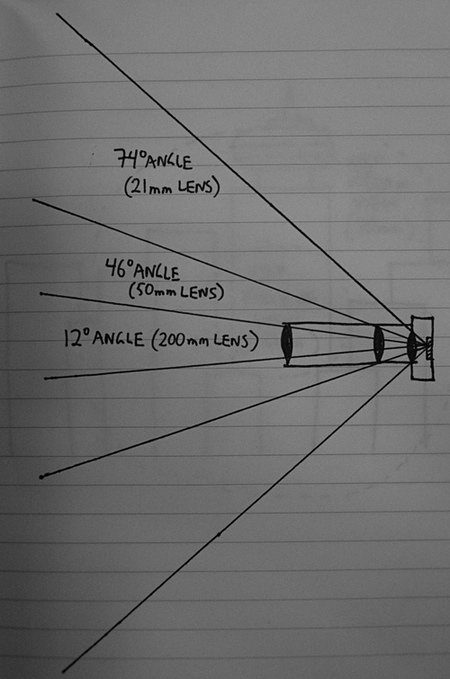 05 - Angles of view