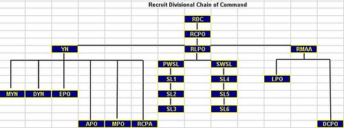 RTC Great Lakes Recruit Command Structure