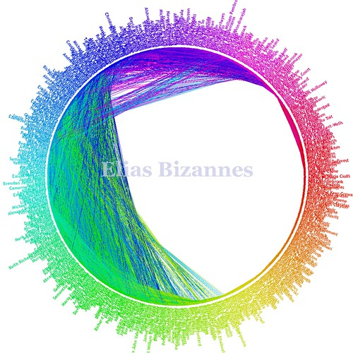 Elias Bizannes social graph