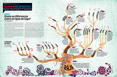 Quais são as difrenças entre os tipos de ioga? (Gabriel Gianordoli) Tags: tree yoga magazine design graphic editorial information infographic