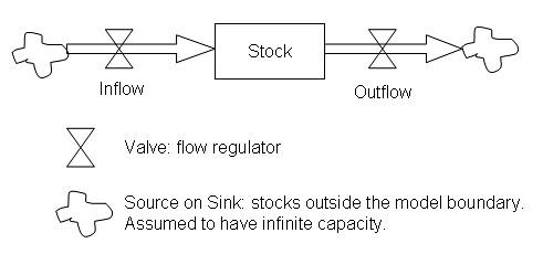 StockAndFlowDiagram1