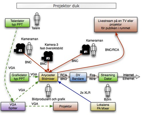 Kopplings schema POWER livestreaming