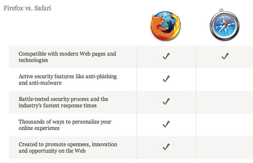 Firefox vs. Safari