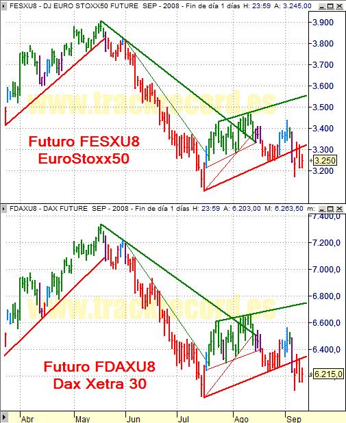 Estrategia índices Eurex 11 septiembre 2008, EuroStoxx50 y Dax Xetra