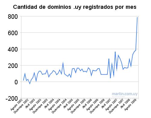 dominios .com.uy