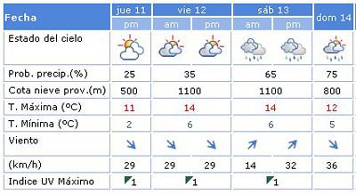 previsión meteorológica en Mallorca