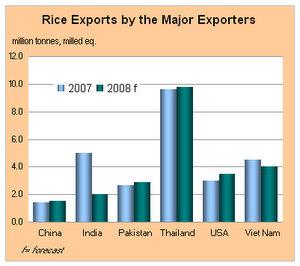thailand export