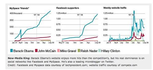 Obama- New Media King