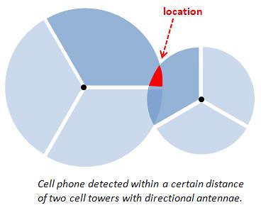 Finding mobile phone locations from towers with directional antennas