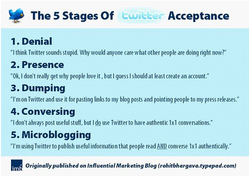 5_stages_twitter_acceptance