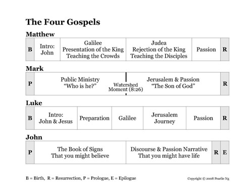 a summary of jesus actions in the book of john in the bible Overview and detailed summary of gospel of john by phd students from  stanford, harvard,  the gospel of john begins with a lovely little poem about  jesus.