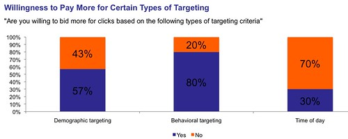 SEMPO: additional targeting