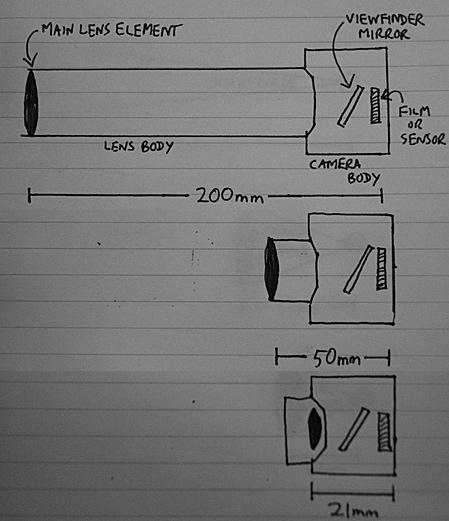 03 - Different focal lengths