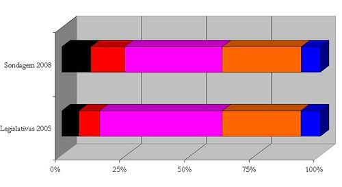sondagem legislativas 2009