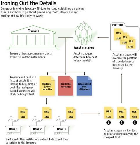het simpele reddingsplan van Bush en Paulson