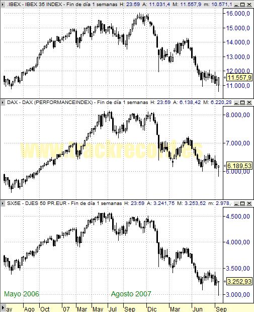 Perspectiva Semanal índices Europa Ibex 35, Dax Xetra 30 y DJ EuroStoxx 50 (19 septiembre 2008)