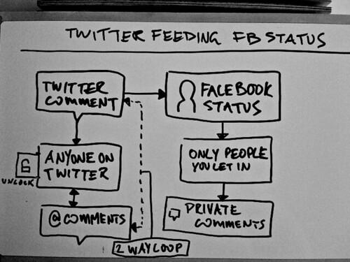 Twitter feeding Facaebook Status