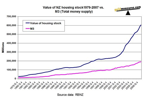 Value of NZ housing stock1979-2007 vs. M3 (Total money supply)